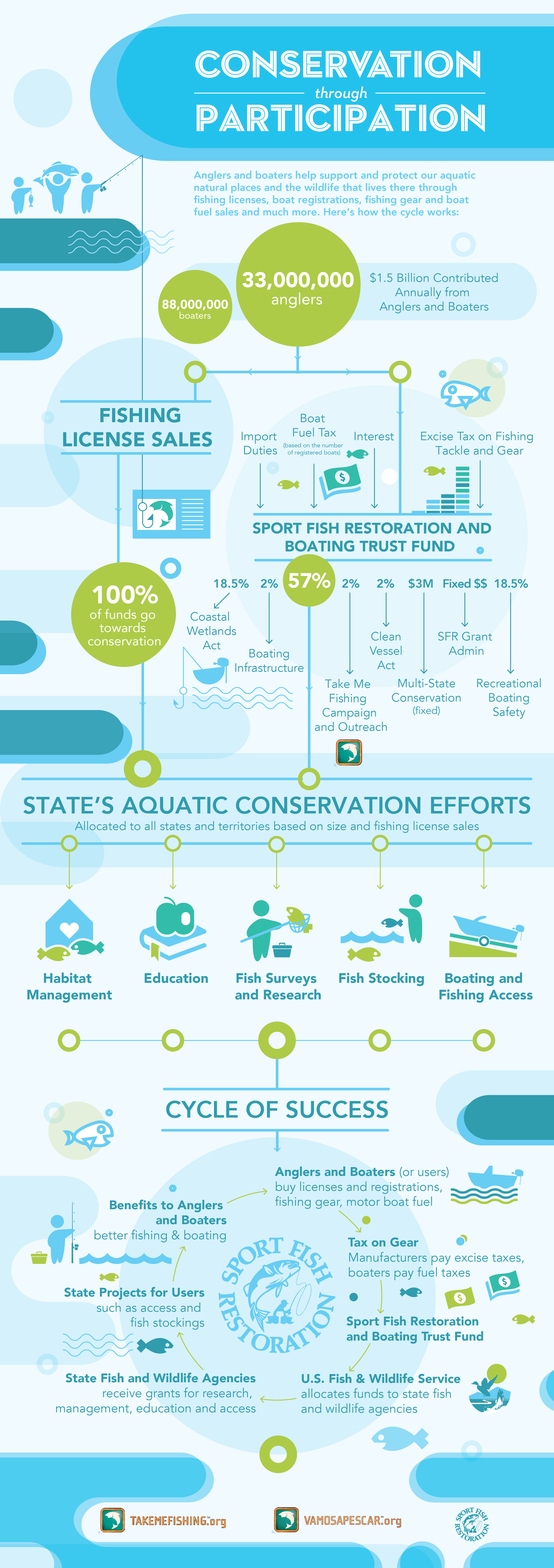 Conservation through fishing participation for Buy ohio fishing license