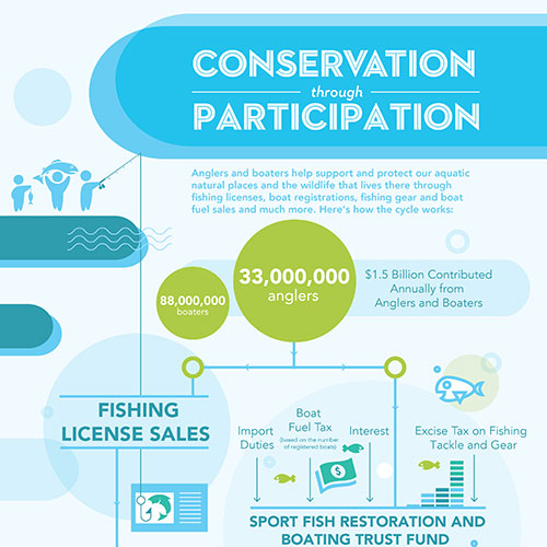 Conservation through Participation