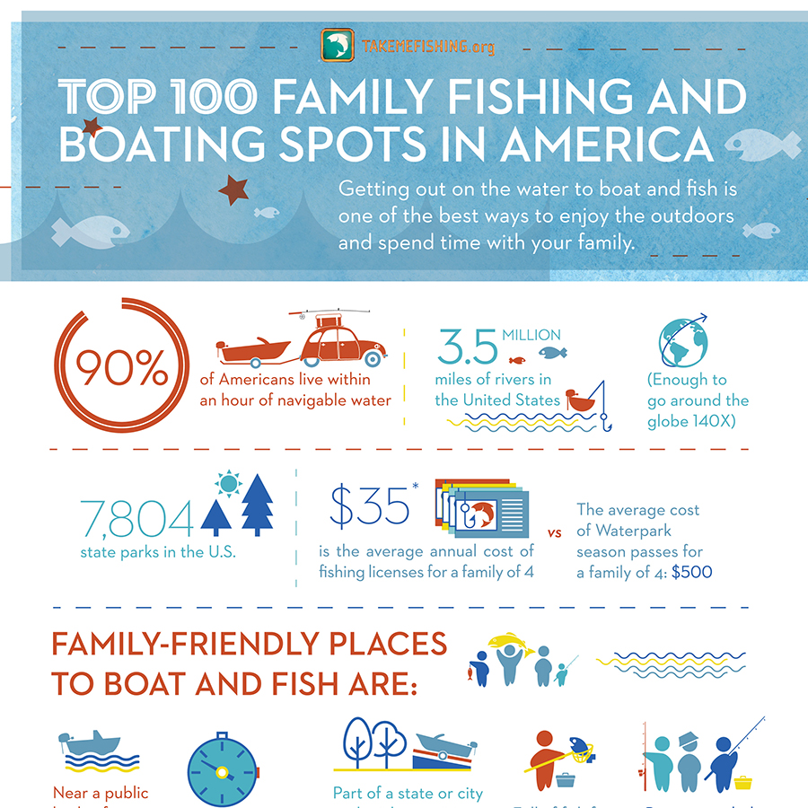 Top 100 Family Friendly Places to Fish & Boat in America