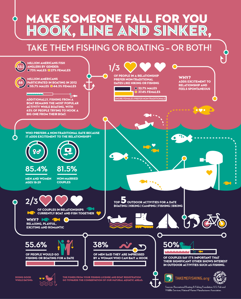 fishing and romance infographic